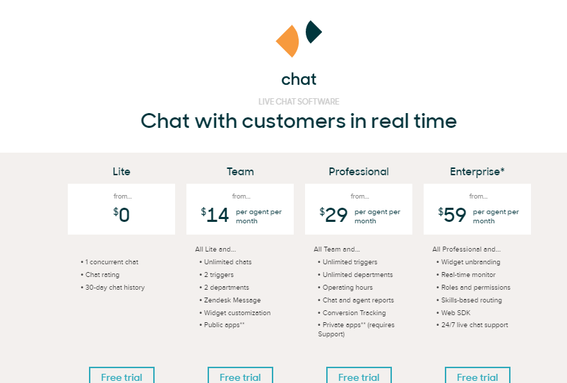 Chat Zendesk