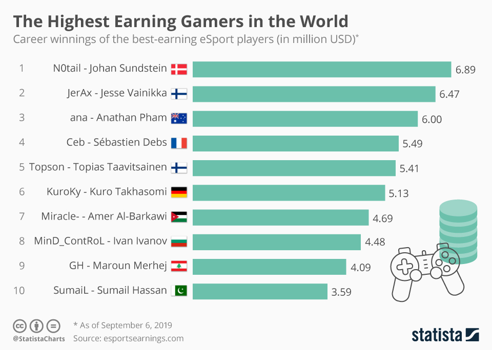 the highest earning gamers in the world