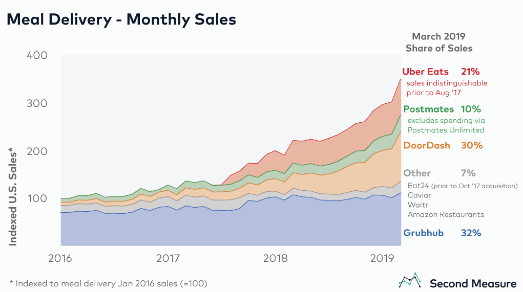 Third-party-delivery-app-sales-growth-US
