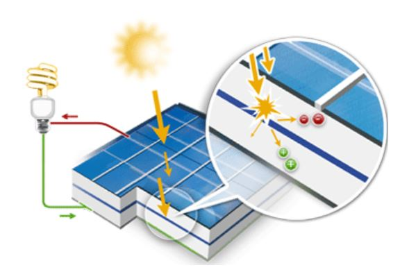 how does solar energy transfer to electricity