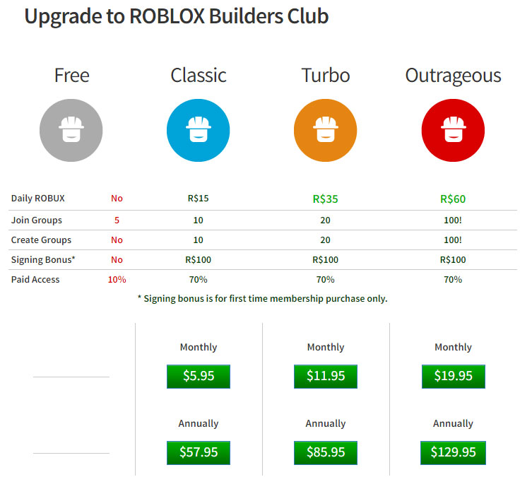 roblox builders club price